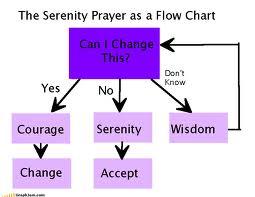 serentiy flow chart